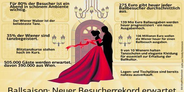 Wiener Ballsaison 2017/18 erwartet Rekordsaison mit 505.000 Besuchern
